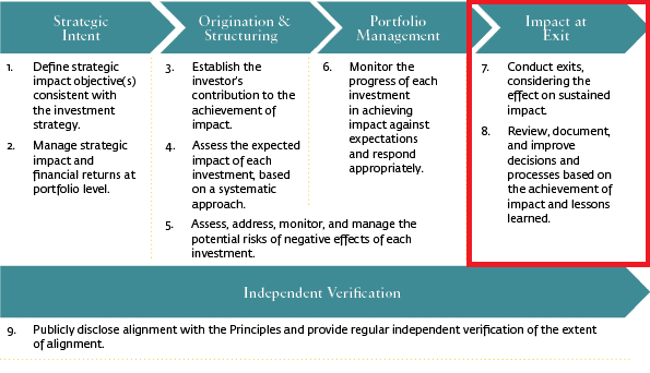 Impact at exit, Operating principles for impact management, impact investing - WOIMA Corporation