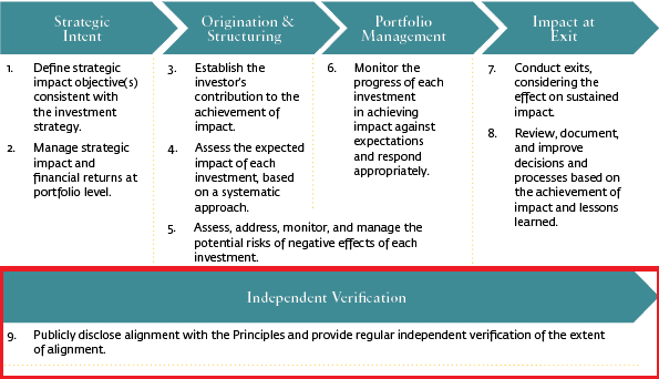 Independent Verification, Operating principles for impact management, impact investing - WOIMA Corporation