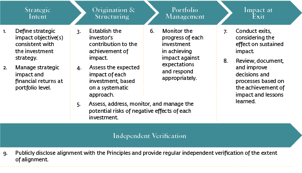 Operating principles for impact management, impact investing - WOIMA Corporation