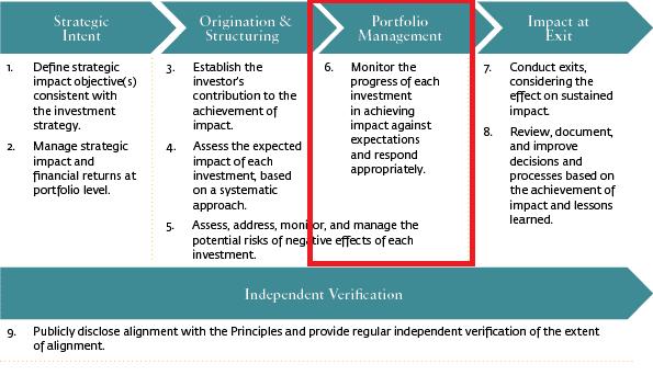 Dissertation on financial invesment portfolio management