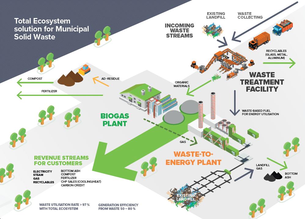 Waste-to-Value | The WOIMA Ecosystem - Woima Corporation