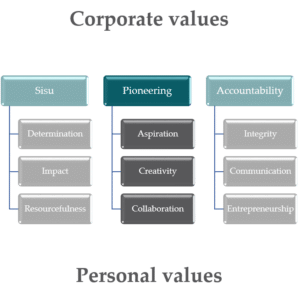 Pioneering, Corporate values and personal values - WOIMA Corporation