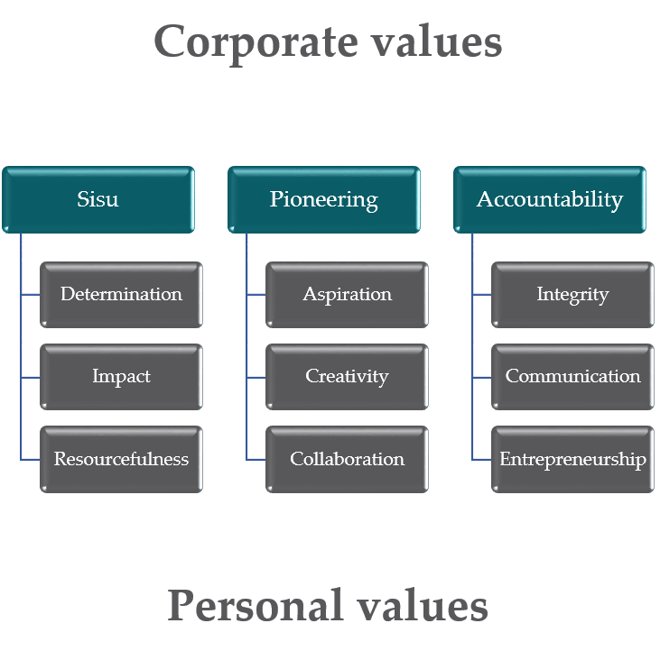WOIMA Corporation Corporate-values-Sisu-Pioneering-and-Accountability-WOIMA-Corporation.png