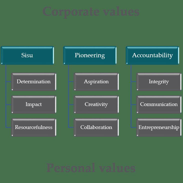 WOIMA Corporation Corporate-values-Sisu-Pioneering-and-Accountability-WOIMA-Corporation.png
